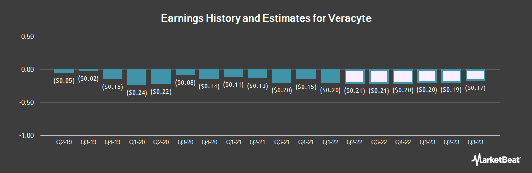 Earnings by Quarter for Veracyte (NASDAQ:VCYT)