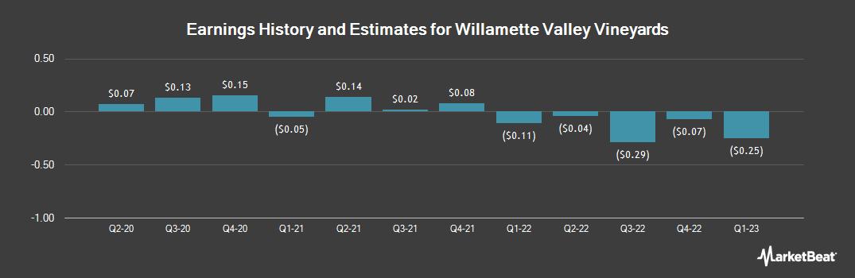Earnings by Quarter for Willamette Valley Vineyards (NASDAQ:WVVI)