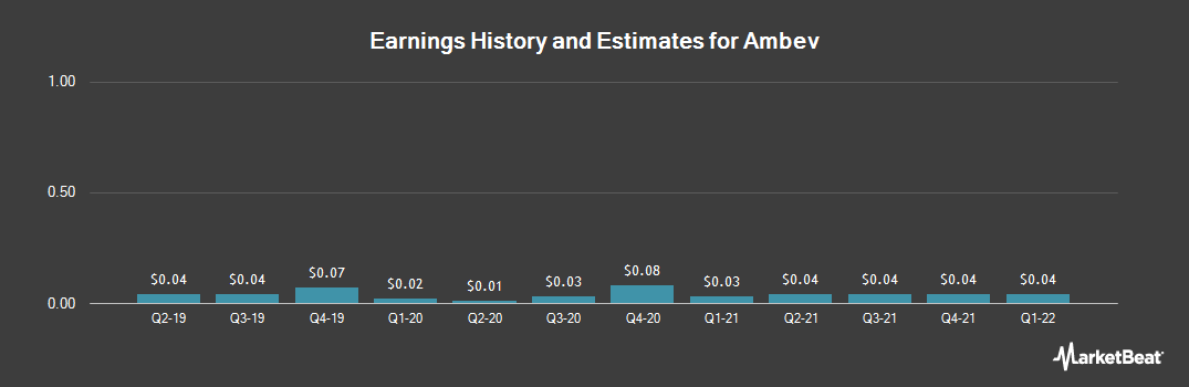 Earnings by Quarter for AmBev (NYSE:ABEV)