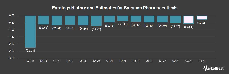 Earnings by Quarter for Sterling Financial (NASDAQ:STSA)