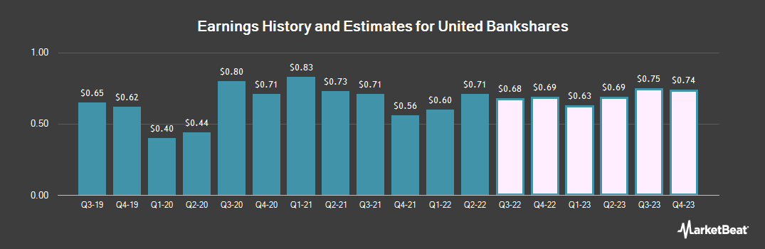 Earnings by Quarter for United Bank (NASDAQ:UBSI)