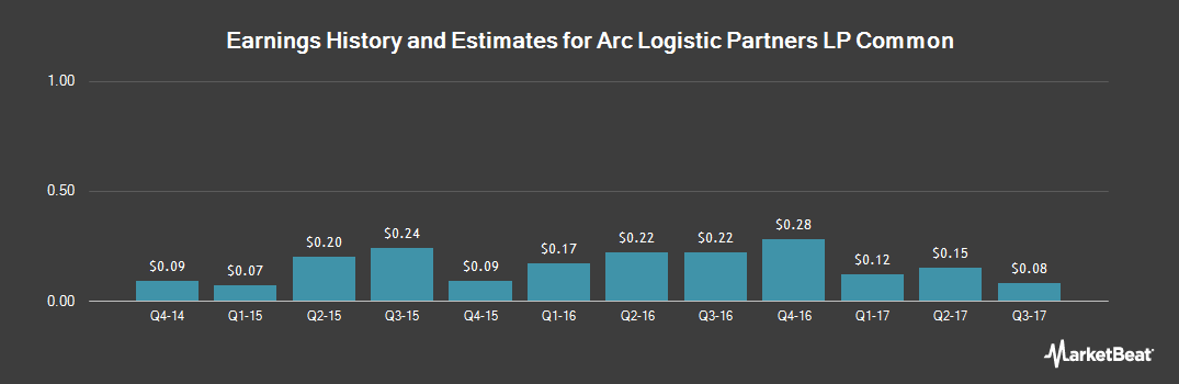 Earnings by Quarter for Arc Logistics Partners (NYSE:ARCX)