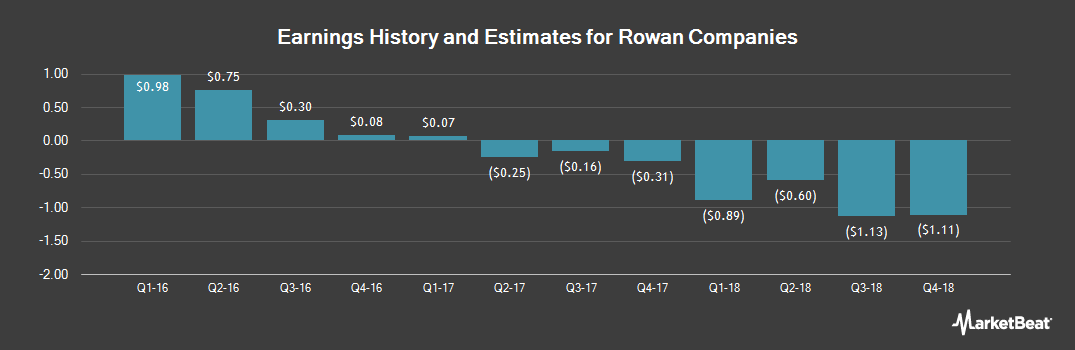 Earnings by Quarter for Rowan Companies (NYSE:RDC)