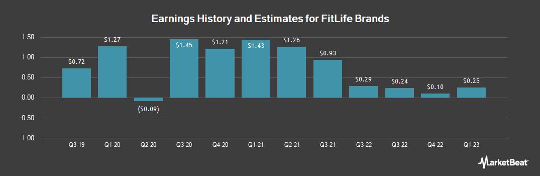Earnings by Quarter for FitLife Brands (OTCMKTS:FTLF)