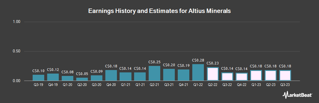 Earnings by Quarter for Altius Minerals (TSE:ALS)