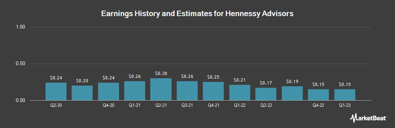 Earnings by Quarter for Hennessy Advisors (NASDAQ:HNNA)