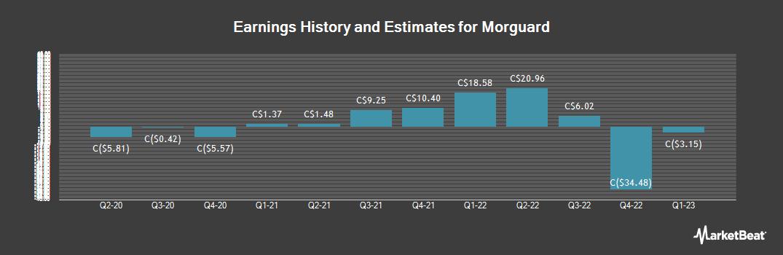 Earnings by Quarter for Morguard (TSE:MRC)