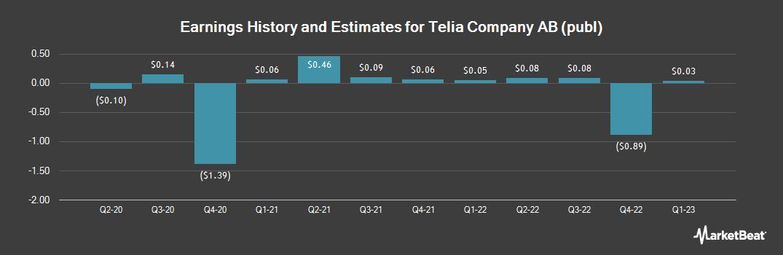 Earnings by Quarter for Telia (OTCMKTS:TLSNY)