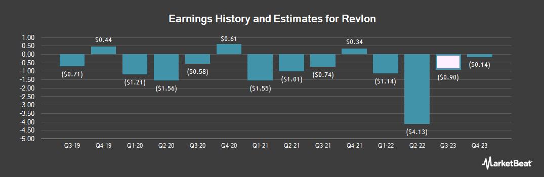 Earnings by Quarter for Revlon (NYSE:REV)
