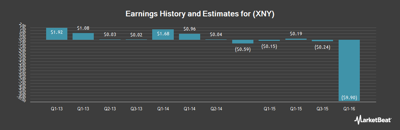 Earnings by Quarter for China Xiniya Fashion (NYSE:XNY)