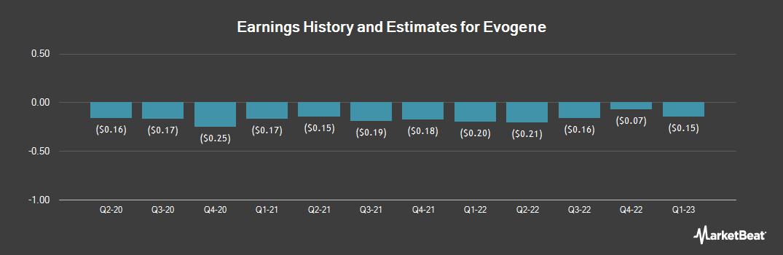 Earnings by Quarter for Evogene (NASDAQ:EVGN)