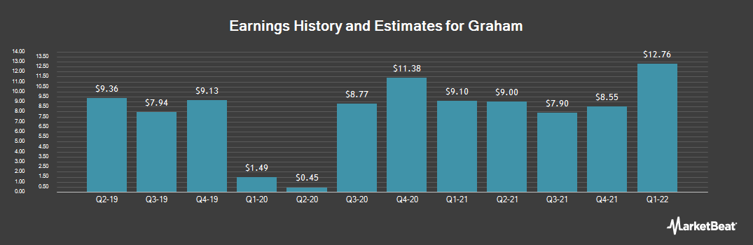 Earnings by Quarter for Graham (NYSE:GHC)