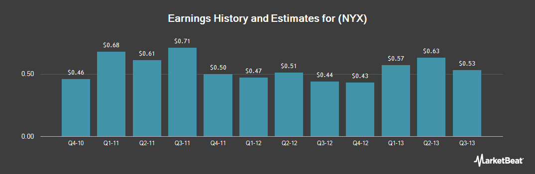 Earnings by Quarter for NYSE Euronext (NYSE:NYX)