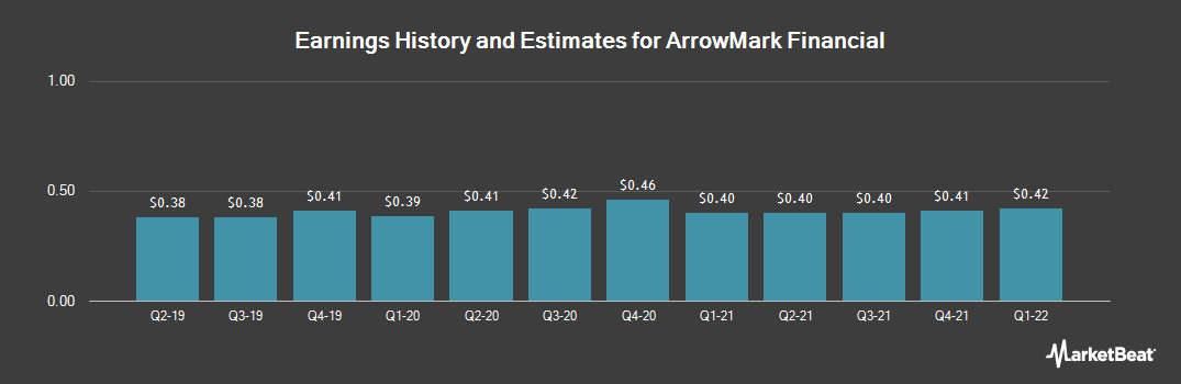 Earnings by Quarter for StoneCastle Financial (NASDAQ:BANX)