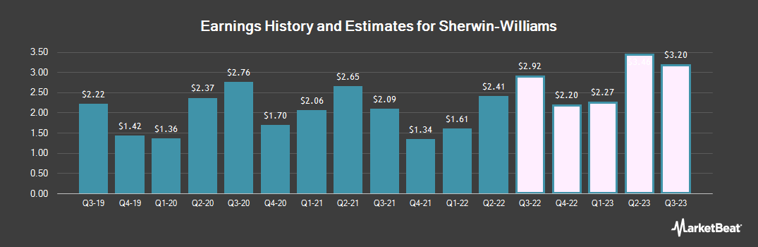Earnings by Quarter for Sherwin-Williams (NYSE:SHW)