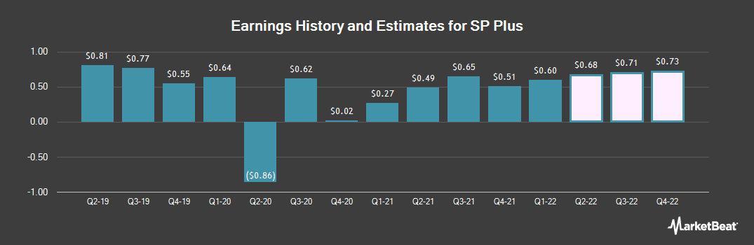 Earnings by Quarter for SP Plus (NASDAQ:SP)