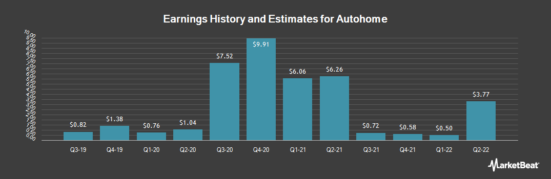 Earnings by Quarter for Autohome (NYSE:ATHM)