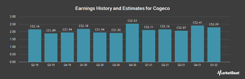 Earnings by Quarter for Cogeco (TSE:CGO)