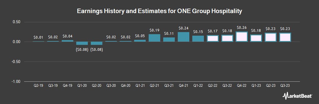 Earnings by Quarter for The ONE Group (NASDAQ:STKS)