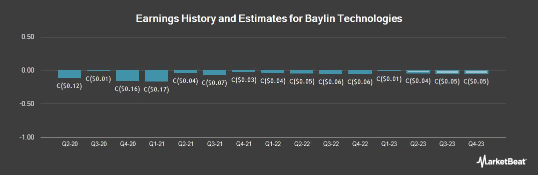 Earnings by Quarter for Baylin Technologies (TSE:BYL)