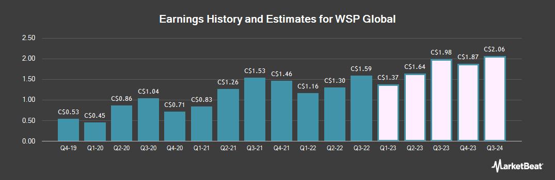 Earnings by Quarter for WSP Global (TSE:WSP)