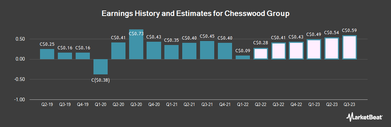 Earnings by Quarter for Chesswood Group (TSE:CHW)