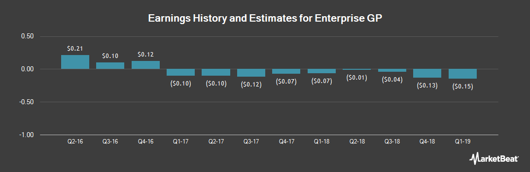 Earnings by Quarter for EP Energy (NYSE:EPE)