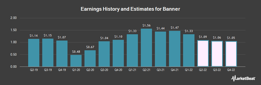 Earnings by Quarter for Banner (NASDAQ:BANR)