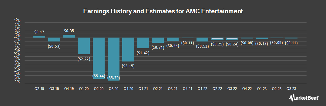 Earnings by Quarter for AMC Entertainment (NYSE:AMC)