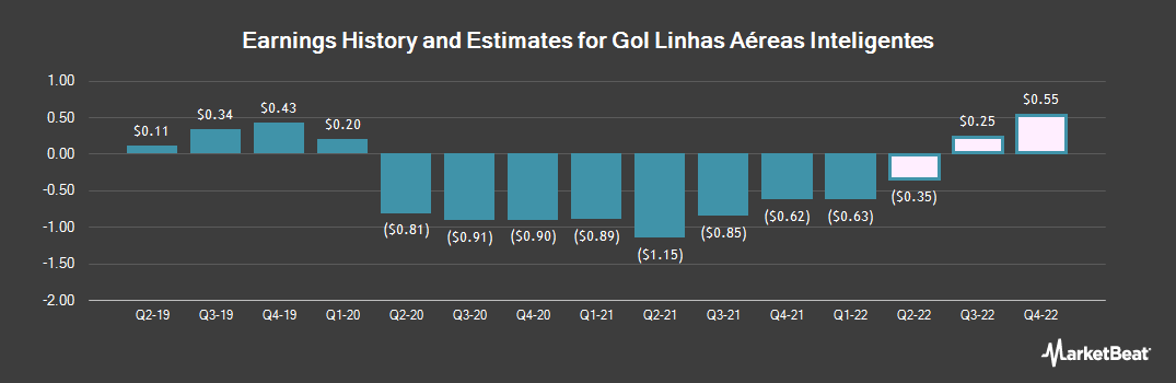 Earnings by Quarter for Gol Linhas Aereas Inteligentes (NYSE:GOL)