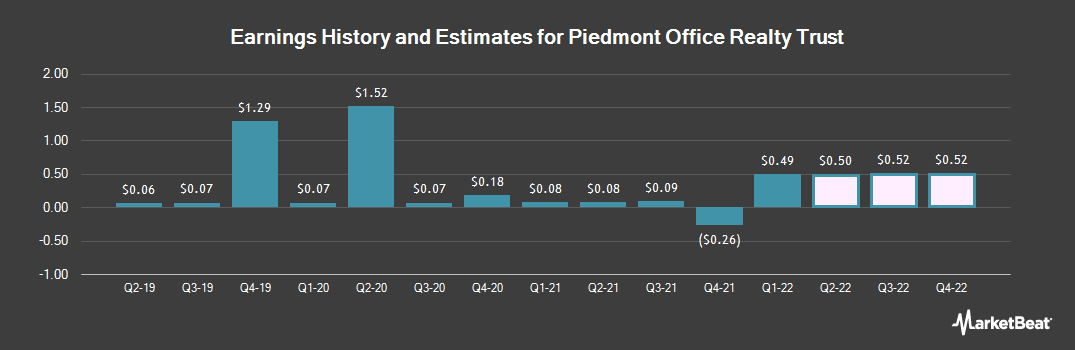 Earnings by Quarter for Piedmont Office Realty Trust (NYSE:PDM)
