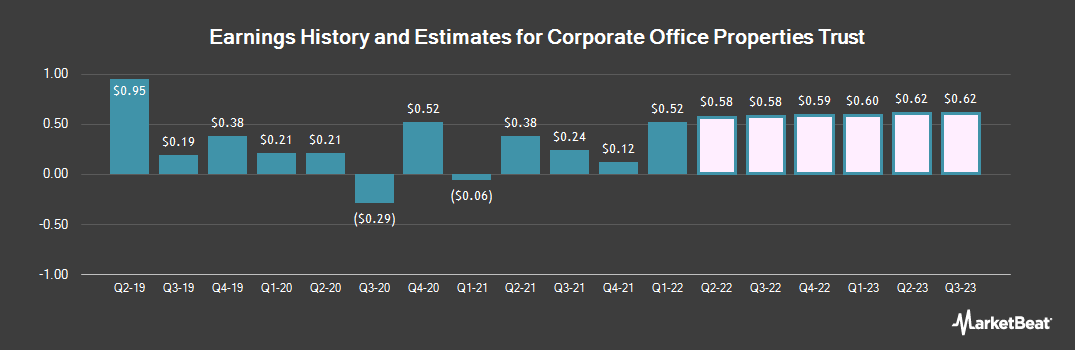 Earnings by Quarter for Corporate Office Properties Trust (NYSE:OFC)