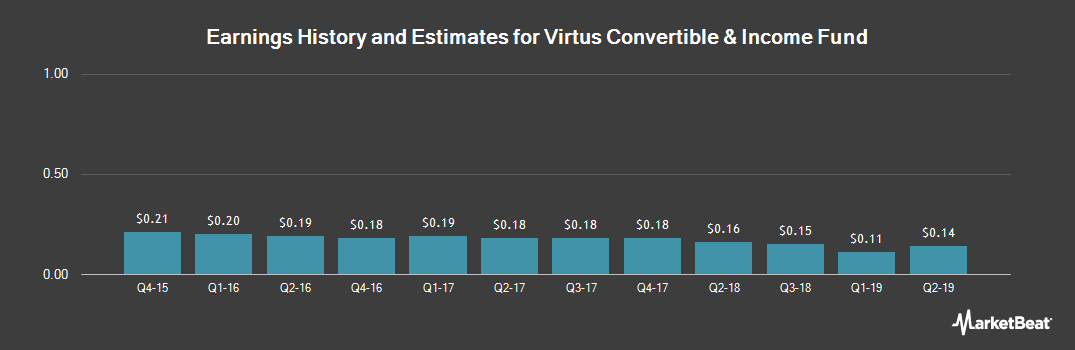 Earnings by Quarter for AllianzGI Convertible (NYSE:NCV)