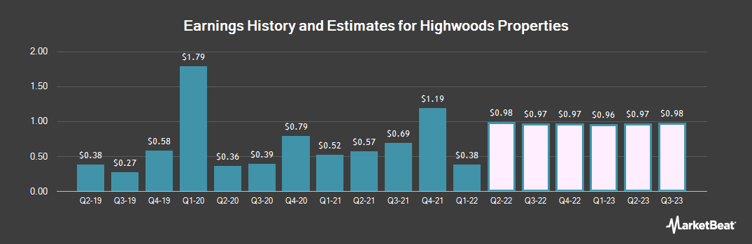 Earnings by Quarter for Highwoods Properties (NYSE:HIW)