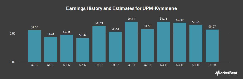 Earnings by Quarter for UPM-Kymmene (OTCMKTS:UPMKY)