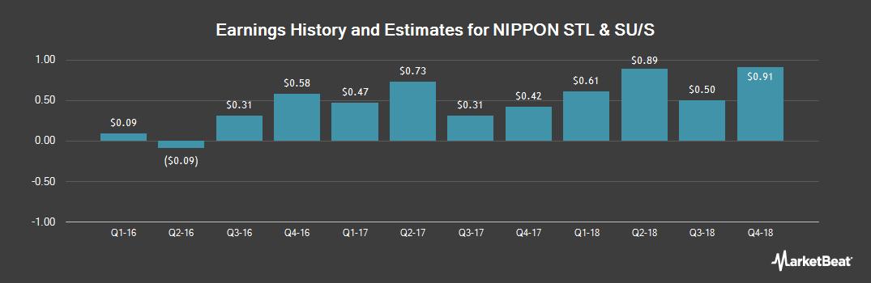 Earnings by Quarter for NIPPON STEEL & SUM (OTCMKTS:NSSMY)