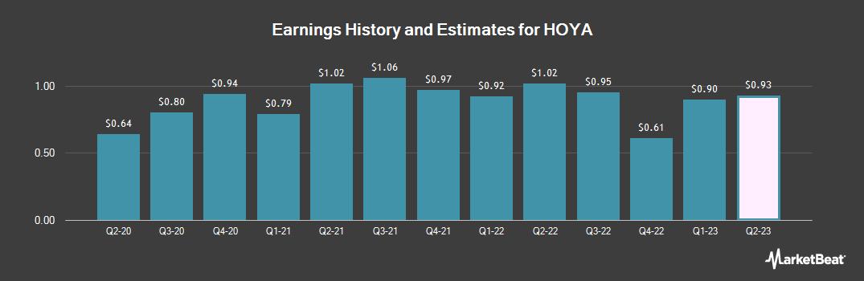 Earnings by Quarter for Hoya (OTCMKTS:HOCPY)