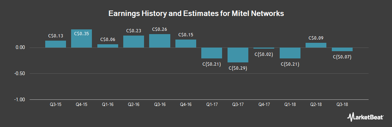 Earnings by Quarter for Mitel Networks (TSE:MNW)