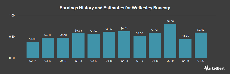 Earnings by Quarter for Wellesley Bancorp (NASDAQ:WEBK)