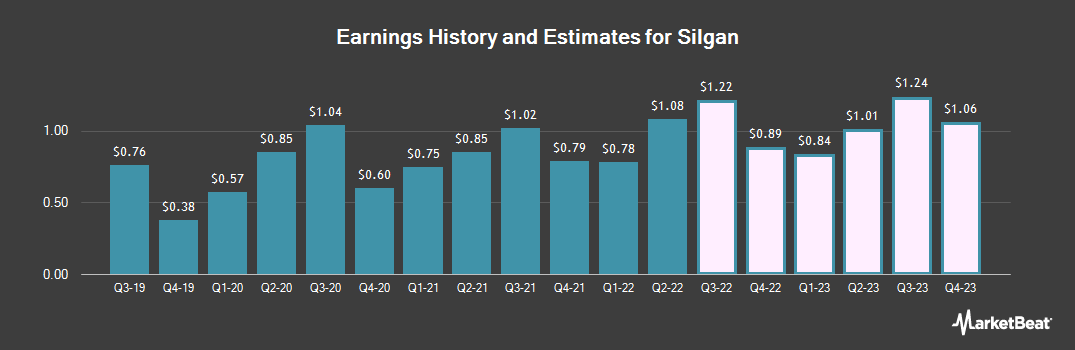 Earnings by Quarter for Silgan (NASDAQ:SLGN)