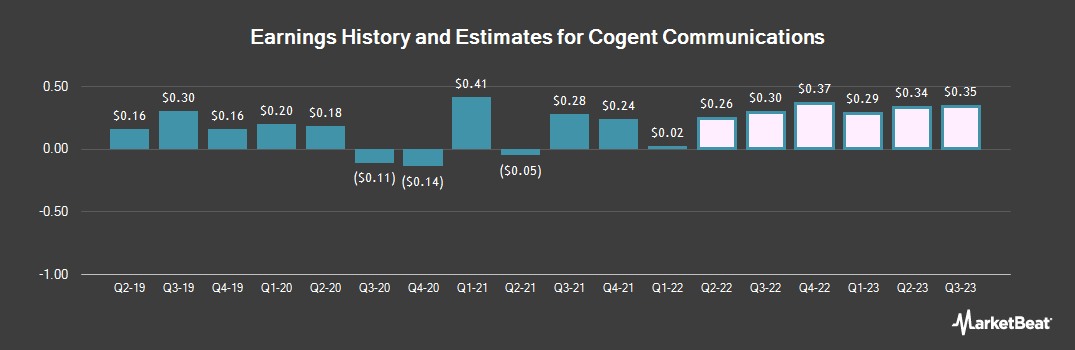 Earnings by Quarter for Cogent Communications (NASDAQ:CCOI)