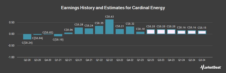 Earnings by Quarter for Cardinal Energy (TSE:CJ)