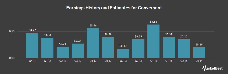 Earnings by Quarter for Conversant (NASDAQ:CNVR)