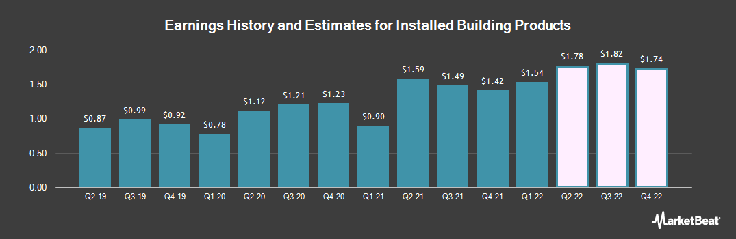 Earnings by Quarter for Installed Building Products (NYSE:IBP)