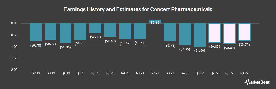 Earnings by Quarter for Concert Pharmaceuticals (NASDAQ:CNCE)