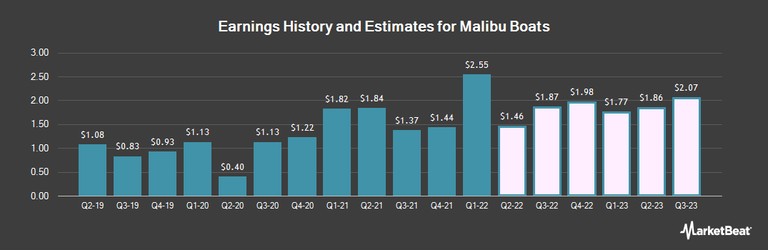 Earnings by Quarter for Malibu Boats (NASDAQ:MBUU)