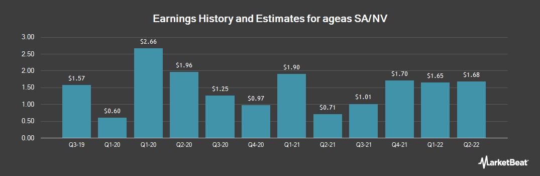 Earnings by Quarter for Ageas (OTCMKTS:AGESY)