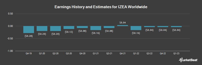 Earnings by Quarter for Izea (NASDAQ:IZEA)