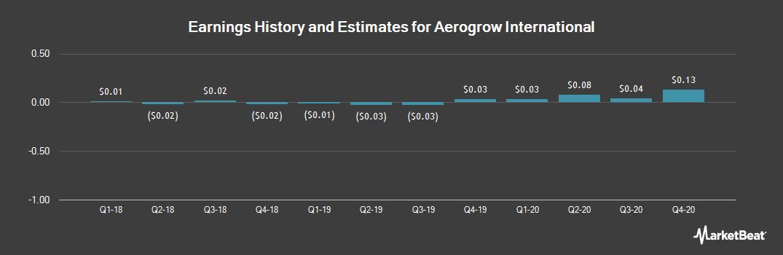 Earnings by Quarter for AeroGrow International (OTCMKTS:AERO)