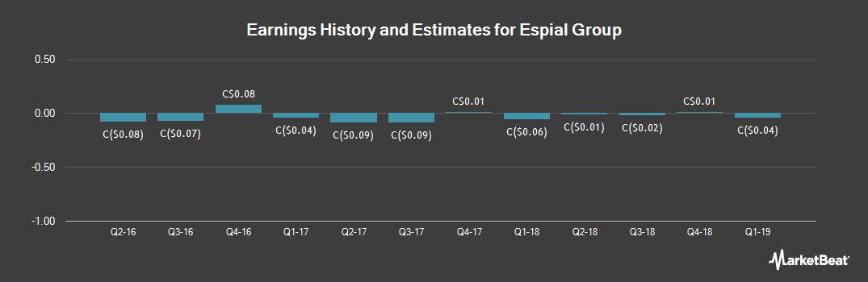 Earnings by Quarter for Espial Group (TSE:ESP)